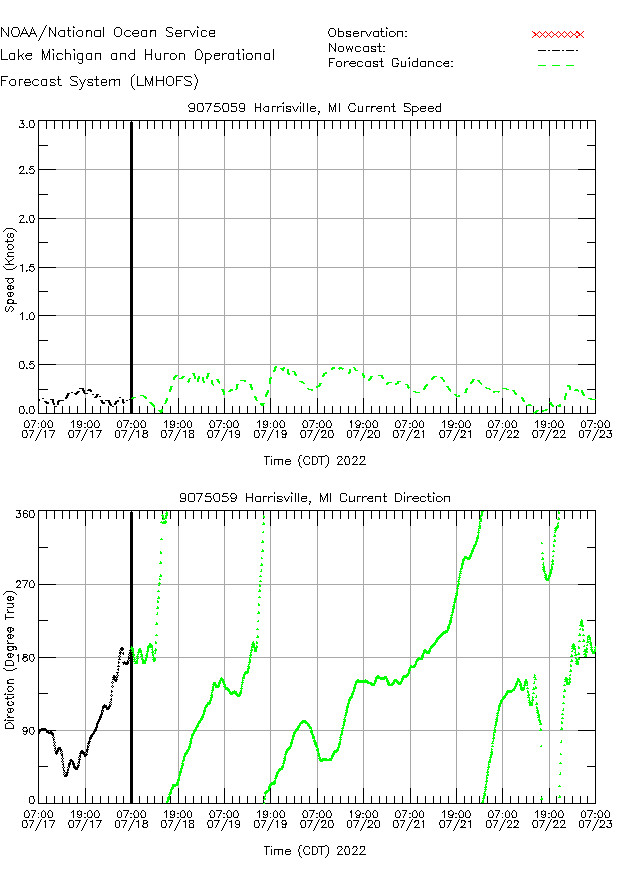 Harrisville Currents Times Series Plot