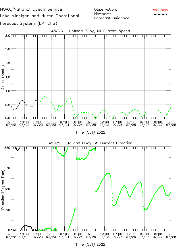 Holland Buoy Currents Times Series Plot