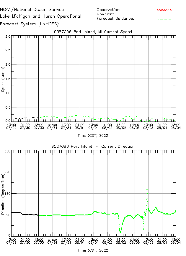 Port Inland Currents Times Series Plot
