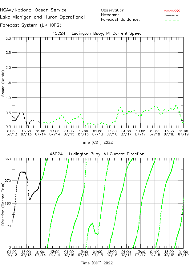 Ludington Buoy Currents Times Series Plot