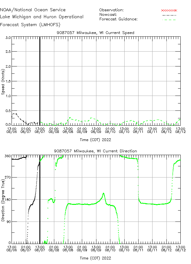 Milwaukee Currents Times Series Plot