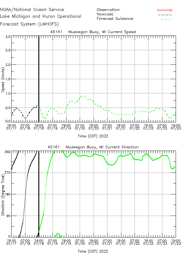 Muskegon Buoy Currents Times Series Plot