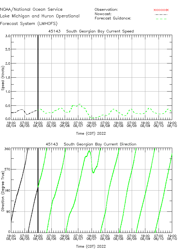 South Georgian Bay Currents Times Series Plot