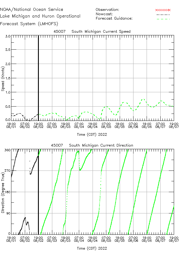 South Michigan Currents Times Series Plot