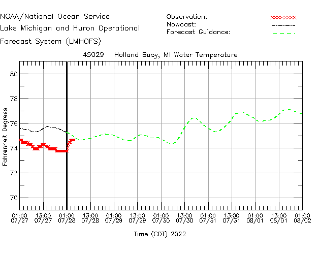 Holland Buoy Water Temperature Time Series Plot