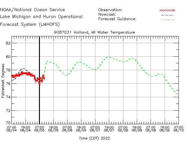 Holland Water Temperature Time Series Plot