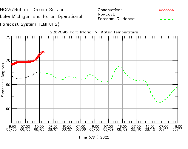 Port Inland Water Temperature Time Series Plot