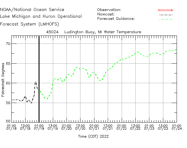 Ludington Buoy Water Temperature Time Series Plot