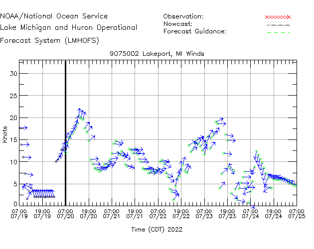 Lakeport Winds Time Series Plot