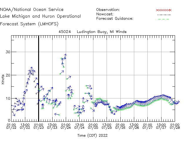 Ludington Buoy Winds Time Series Plot