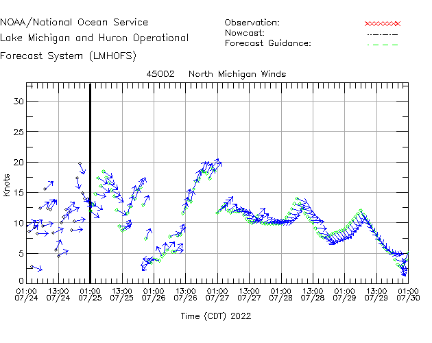 North Michigan Winds Time Series Plot