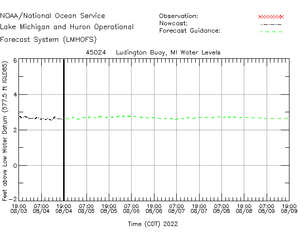 Ludington Buoy Water Level Time Series Plot