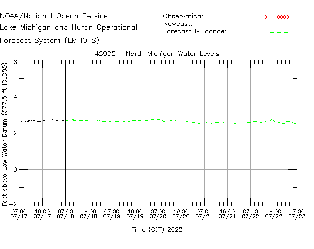 North Michigan Water Level Time Series Plot
