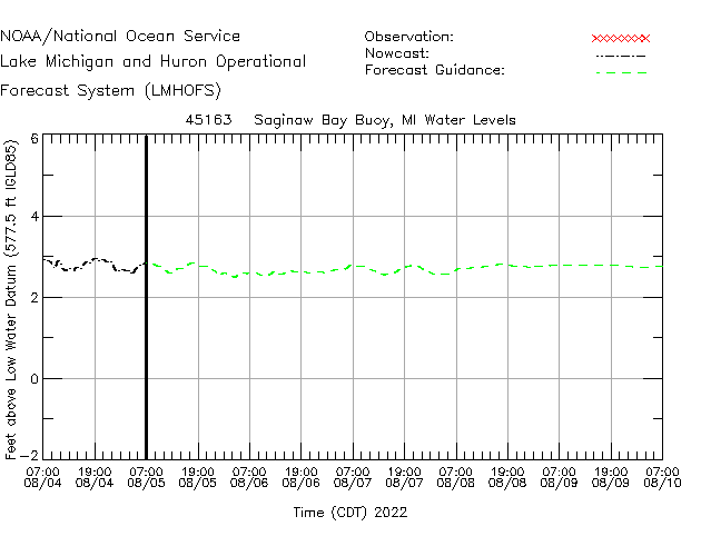 Saginaw Bay Buoy Water Level Time Series Plot