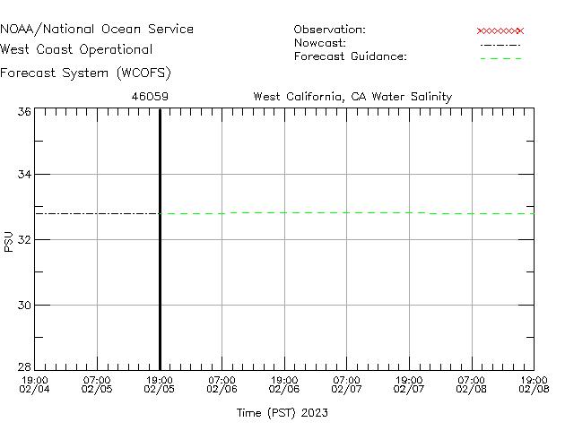 West California, CA Salinity Time Series Plot
