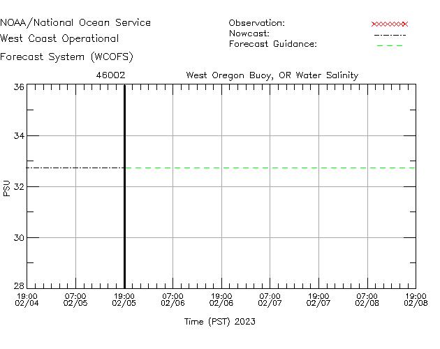 West Oregon Buoy, OR Salinity Time Series Plot