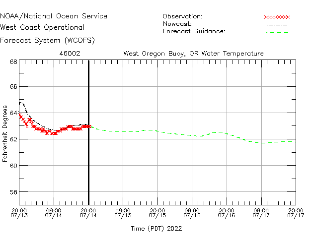 West Oregon Buoy, OR Water Temperature Time Series Plot