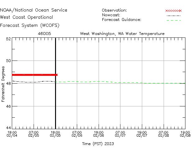 West Washington, WA Water Temperature Time Series Plot