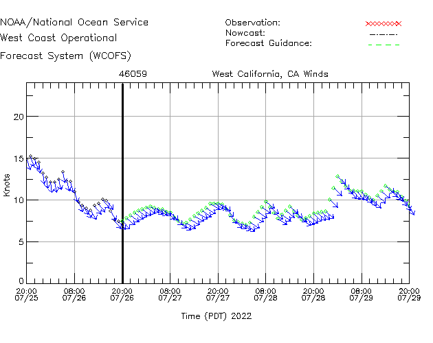 West California, CA Winds Time Series Plot