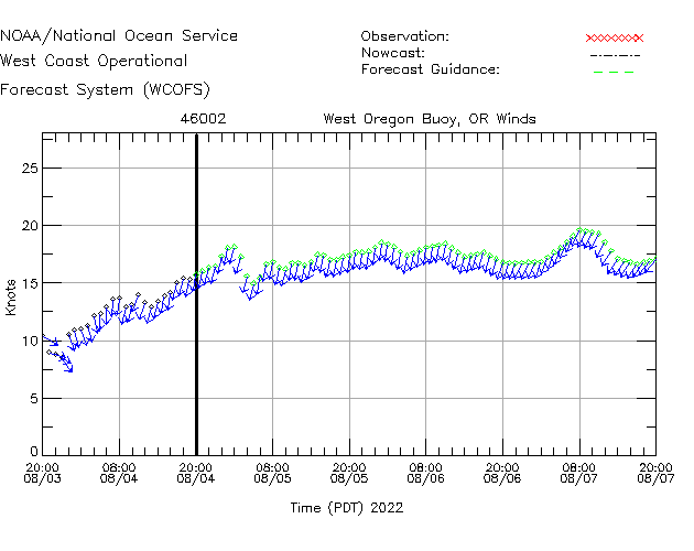 West Oregon Buoy, OR Winds Time Series Plot