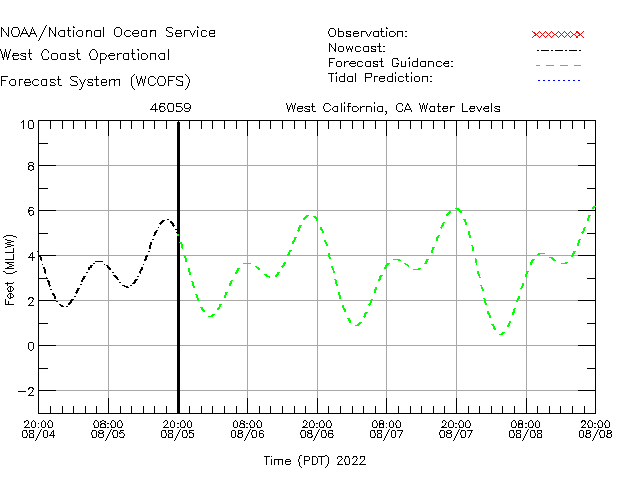 West California, CA Water Level Time Series Plot