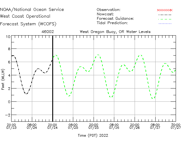 West Oregon Buoy, OR Water Level Time Series Plot