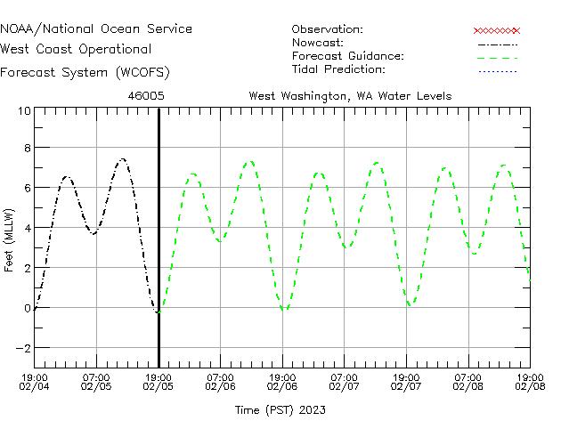 West Washington, WA Water Level Time Series Plot