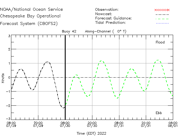 Buoy 42 Currents Times Series Plot