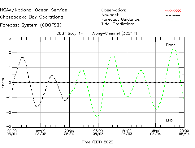 CBBT Buoy 14 Currents Times Series Plot