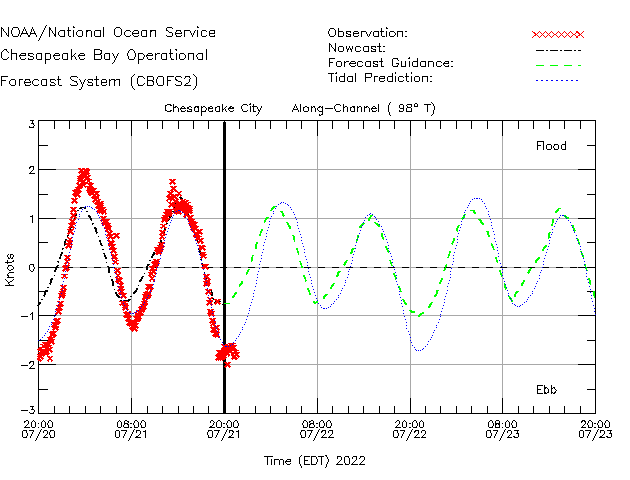 Chesapeake City Currents Currents Times Series Plot