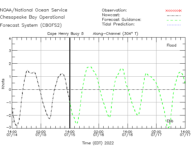Cape Henry Buoy 5 Currents Times Series Plot