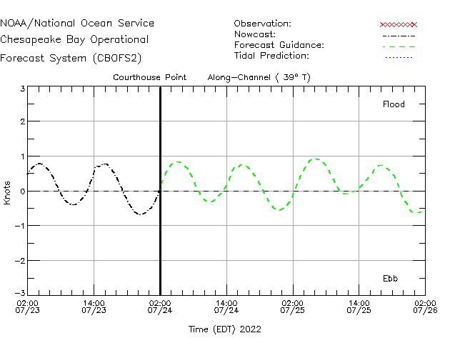 Courthouse Point Currents Times Series Plot