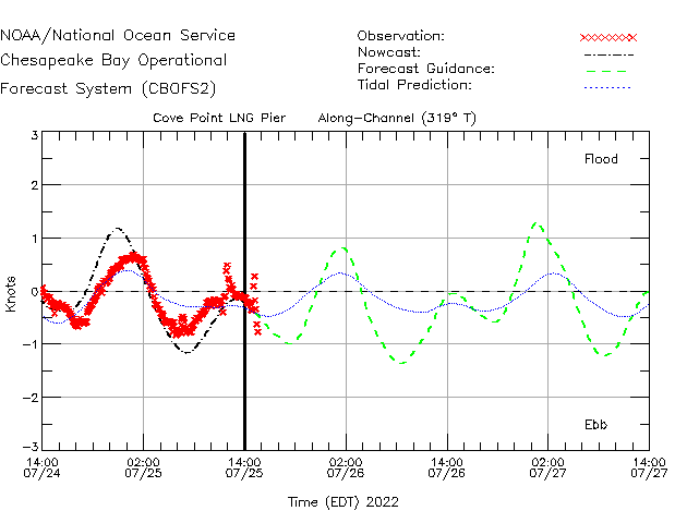 Cove Point LNG Pier Currents Times Series Plot