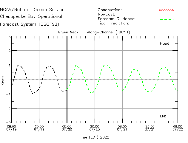 Grove Neck Currents Times Series Plot