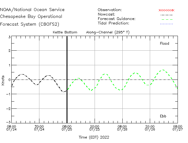 Kettle Bottom Currents Times Series Plot