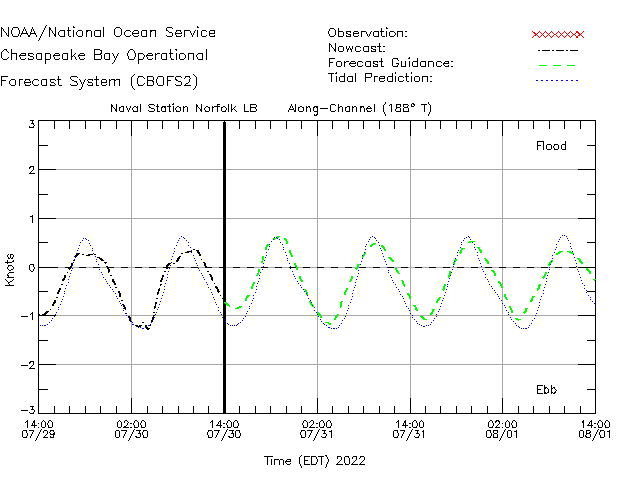 Naval Station Norfolk LB Currents Times Series Plot
