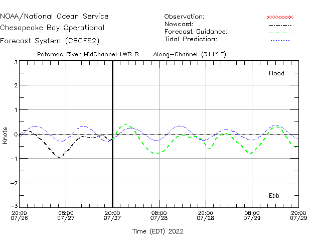 Piney Point Currents Times Series Plot