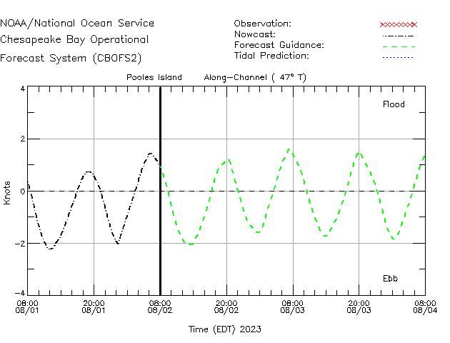 Pooles Island  Currents Times Series Plot