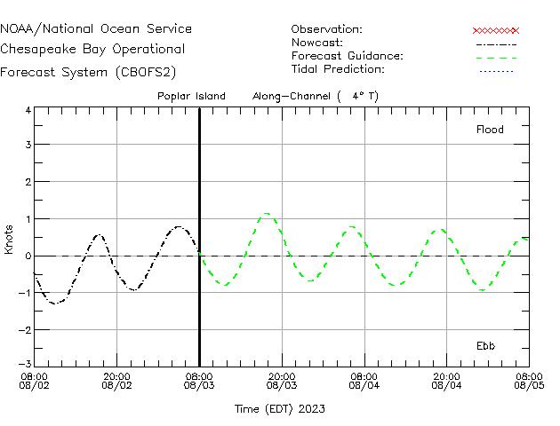 Poplar Island Currents Times Series Plot