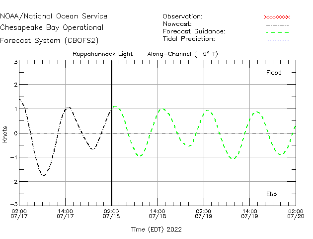 Rappahannock Light Currents Times Series Plot