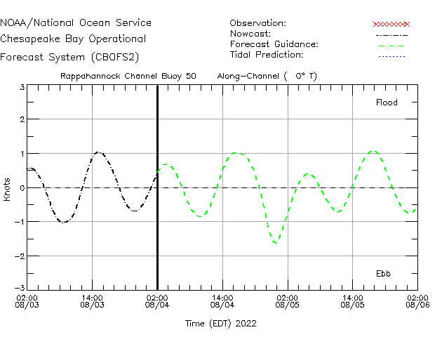 Rappahannock Channel Buoy 50 Currents Times Series Plot