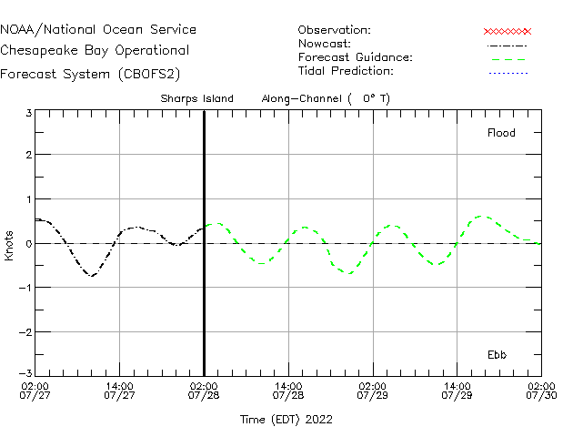 Sharps Island Currents Times Series Plot