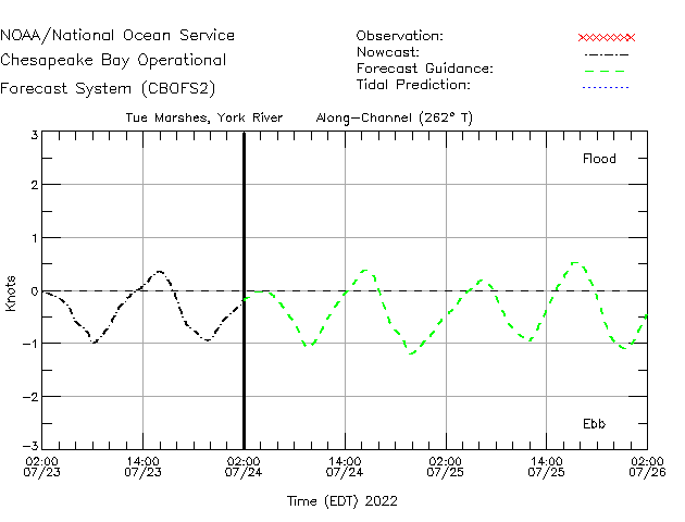 Tue Marshes - York River Currents Times Series Plot
