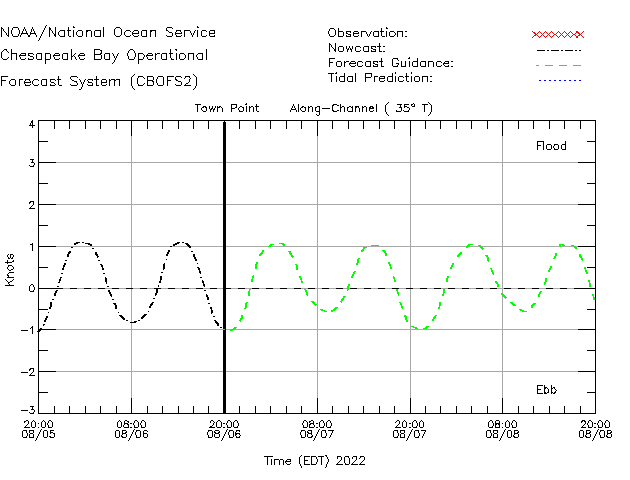 Town Point Currents Times Series Plot