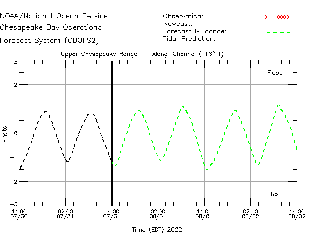 Upper Chesapeake Range Currents Times Series Plot