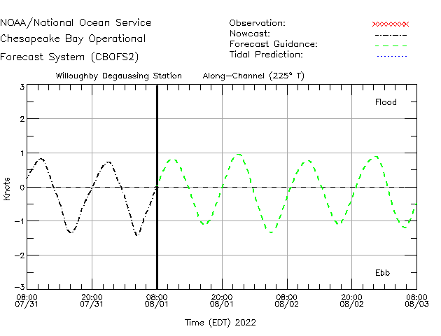 Willoughby Degaussing Station Currents Times Series Plot