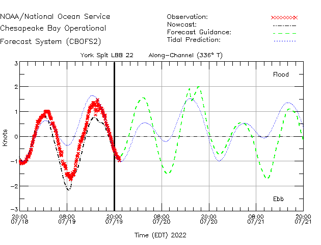 York Spit LLB 22 Currents Times Series Plot