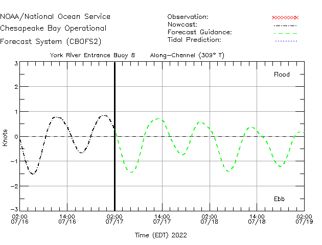 York River Entrance Buoy 8 Currents Times Series Plot