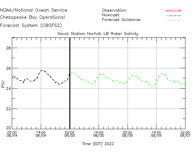 Naval Station Norfolk LB Salinity Time Series Plot