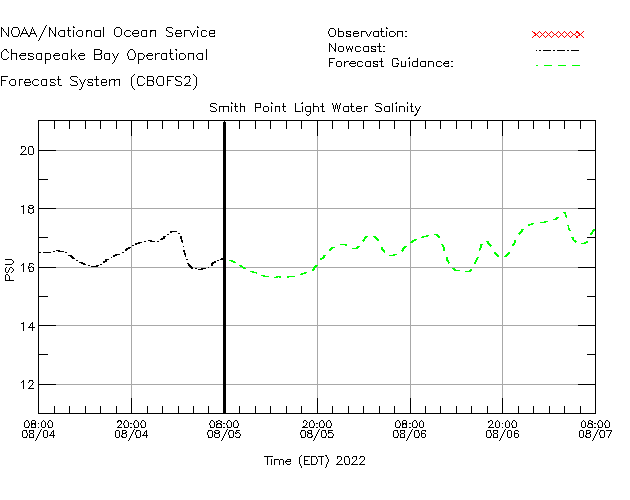 Smith Point Light Salinity Time Series Plot